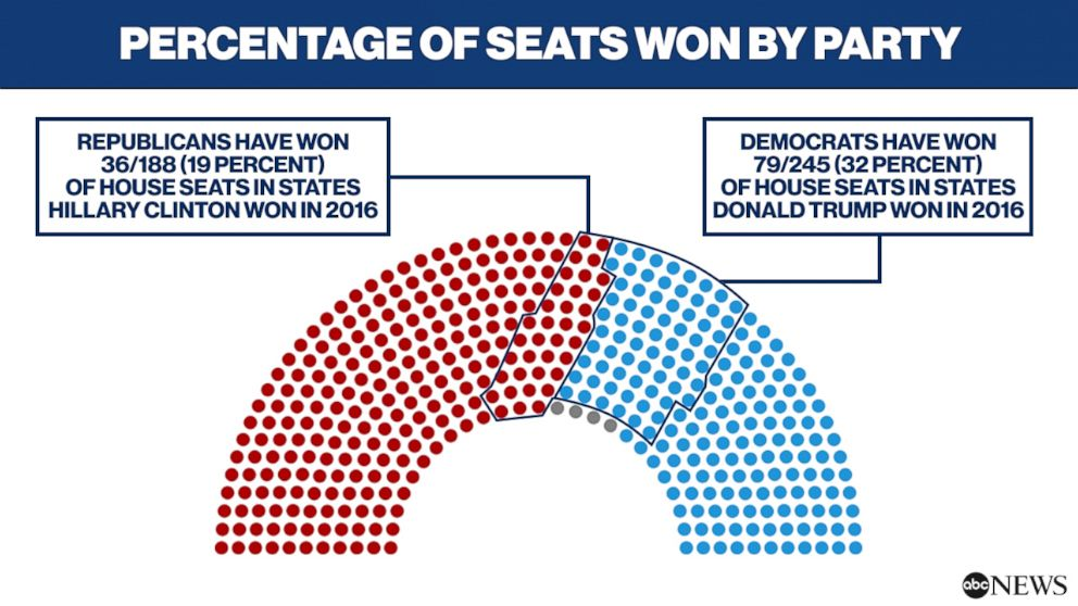 PHOTO: Percentage of Seats Won By Party
